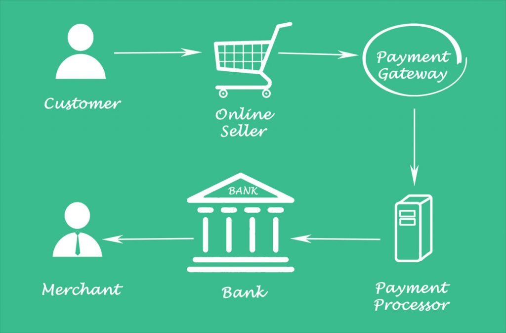 Payment Gateway in Cambodia: What can I use for my website?